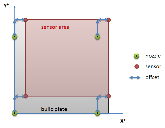 Bl Touch Sensor Positioning And Parameters In Marlin